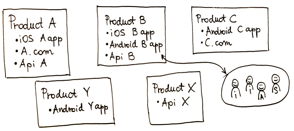 Product Oriented Organization